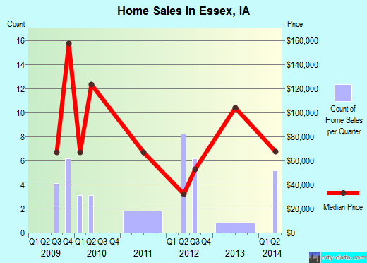 Essex,IA real estate house value index trend