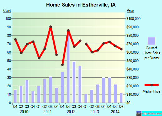 Estherville,IA real estate house value index trend