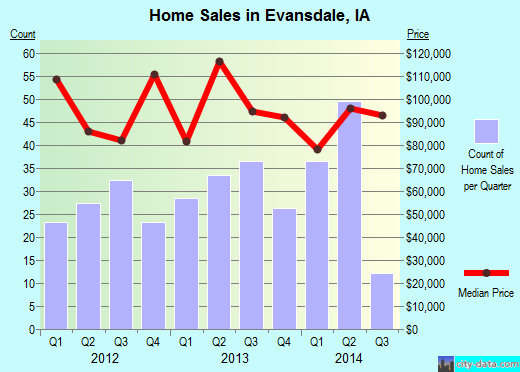 Evansdale,IA real estate house value index trend