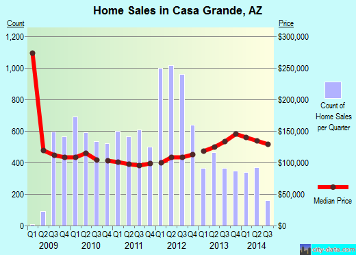 Casa Grande,AZ real estate house value index trend
