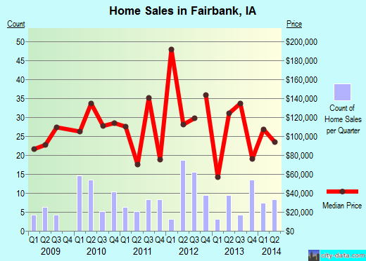 Fairbank,IA real estate house value index trend