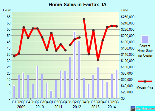 Fairfax,IA real estate house value index trend