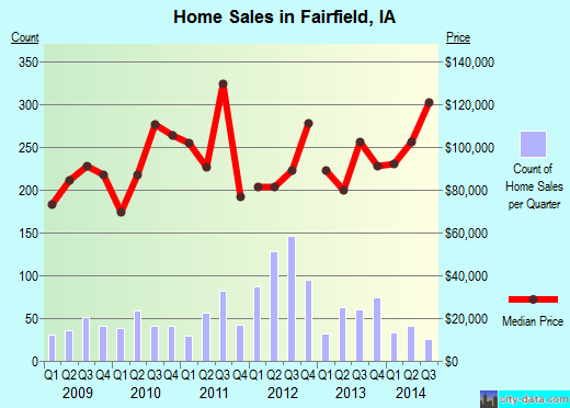 Fairfield,IA real estate house value index trend