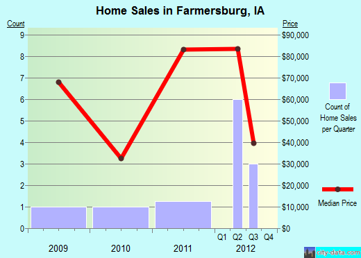 Farmersburg,IA real estate house value index trend