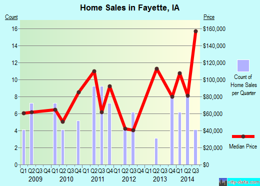 Fayette,IA real estate house value index trend