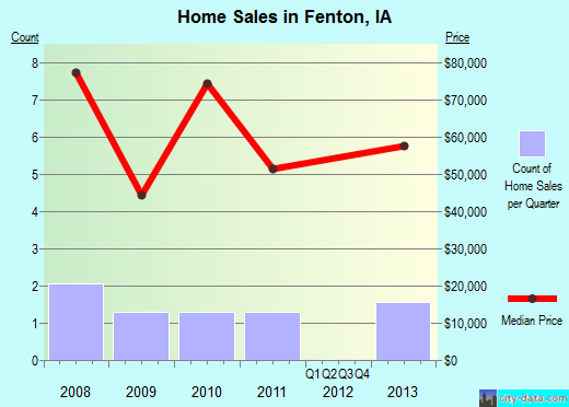 Fenton,IA real estate house value index trend