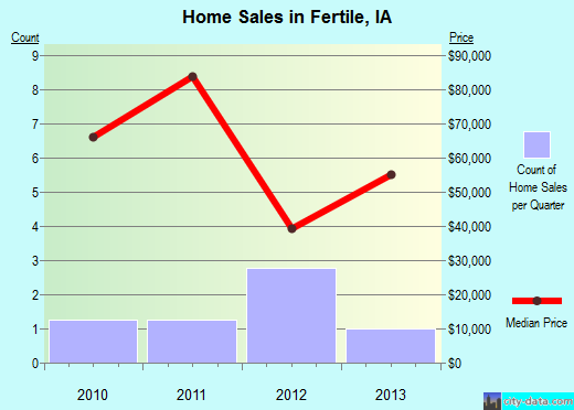 Fertile,IA real estate house value index trend