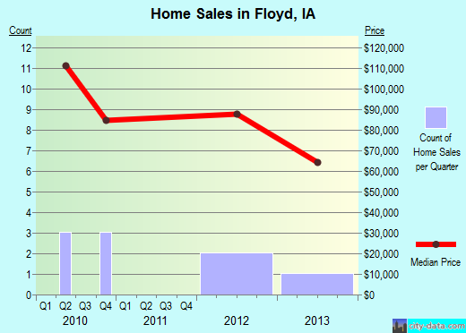 Floyd,IA real estate house value index trend