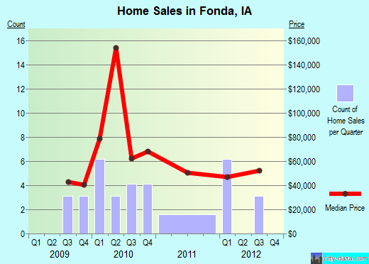 Fonda,IA real estate house value index trend