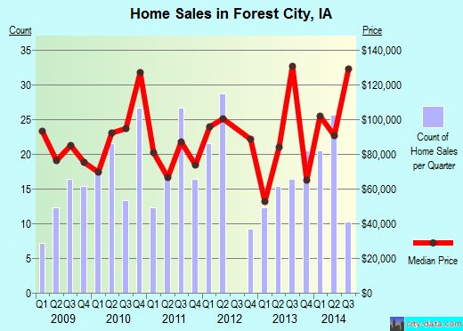 Forest City,IA real estate house value index trend