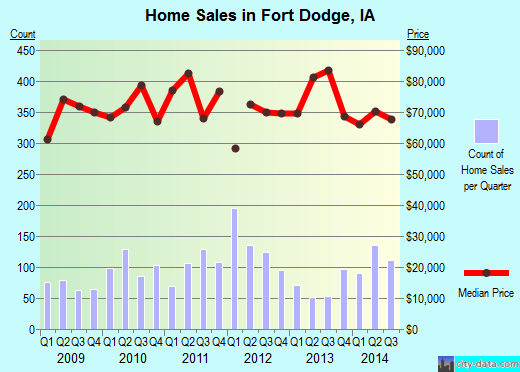 Fort Dodge,IA real estate house value index trend