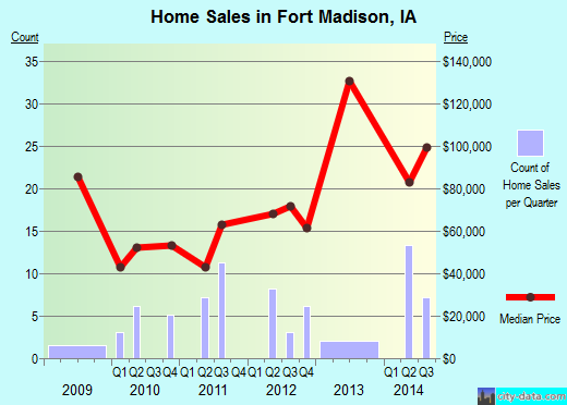 Fort Madison,IA real estate house value index trend