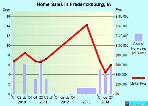 Fredericksburg,IA real estate house value index trend