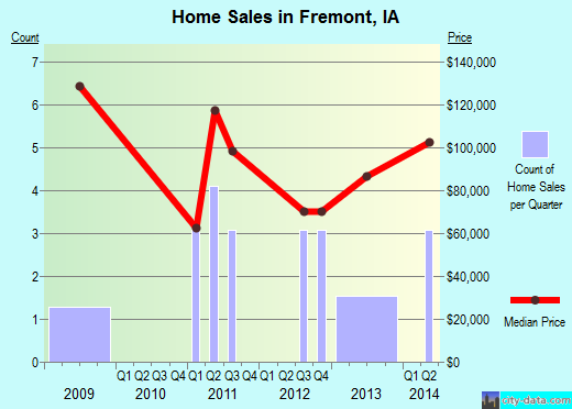 Fremont,IA real estate house value index trend