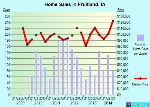 Fruitland,IA real estate house value index trend