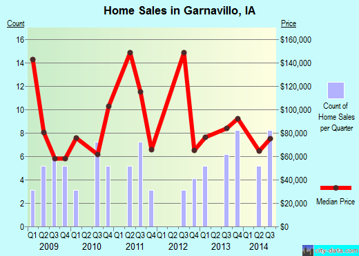 Garnavillo,IA real estate house value index trend
