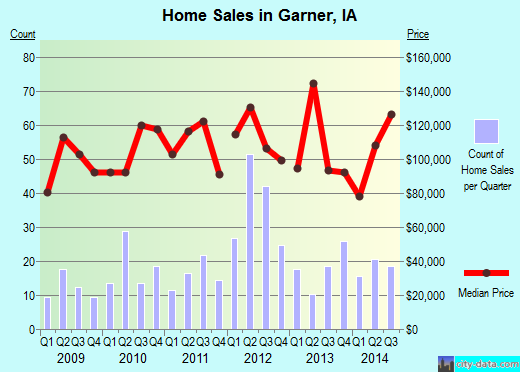 Garner,IA real estate house value index trend