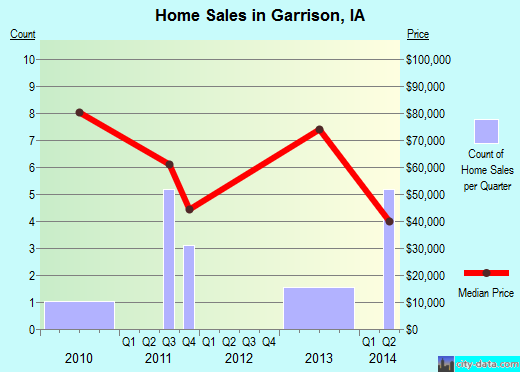 Garrison,IA real estate house value index trend