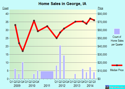 George,IA real estate house value index trend