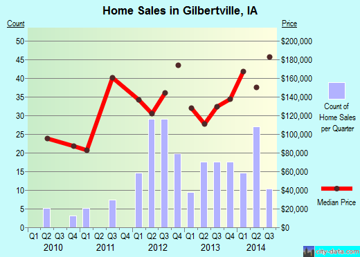 Gilbertville,IA real estate house value index trend