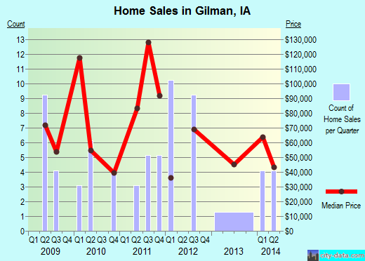 Gilman,IA real estate house value index trend