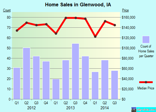 Glenwood,IA real estate house value index trend