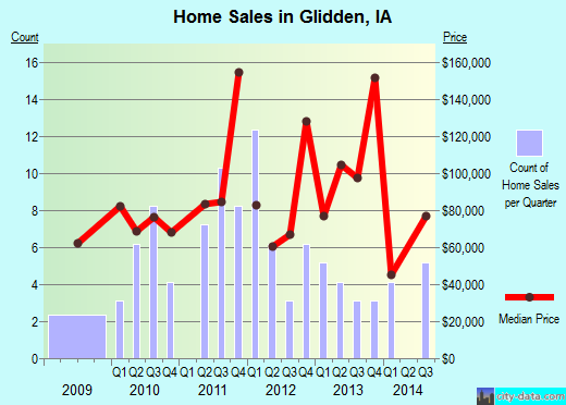 Glidden,IA real estate house value index trend
