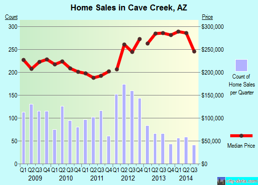 Cave Creek,AZ real estate house value index trend