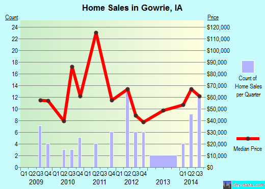 Gowrie,IA real estate house value index trend