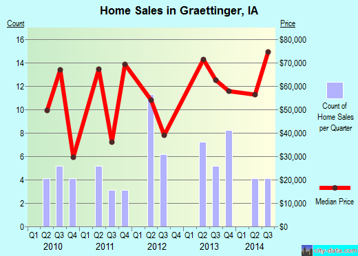 Graettinger,IA real estate house value index trend