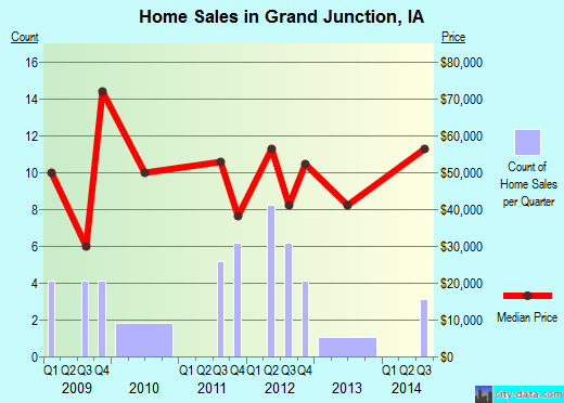 Grand Junction,IA real estate house value index trend
