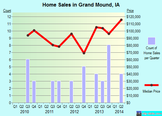 Grand Mound,IA real estate house value index trend