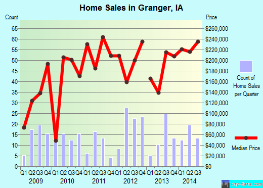 Granger,IA real estate house value index trend