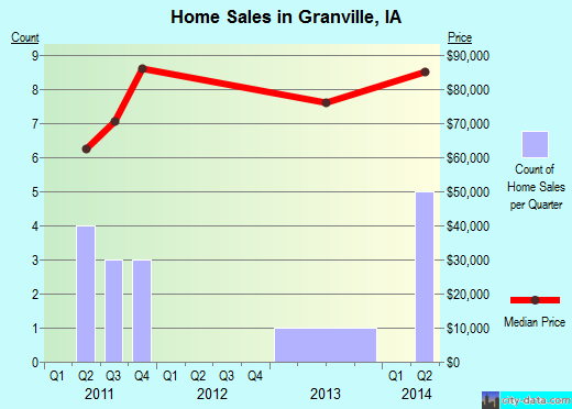 Granville,IA real estate house value index trend