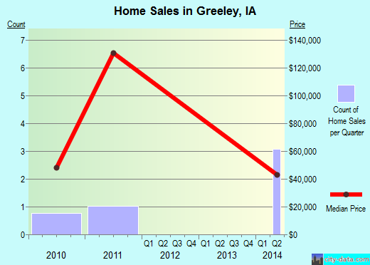 Greeley,IA real estate house value index trend