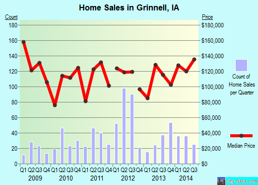 Grinnell,IA real estate house value index trend