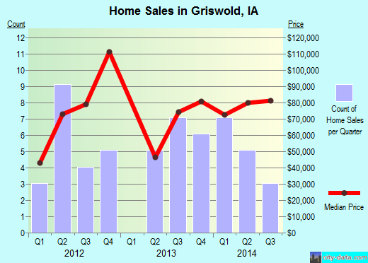 Griswold,IA real estate house value index trend