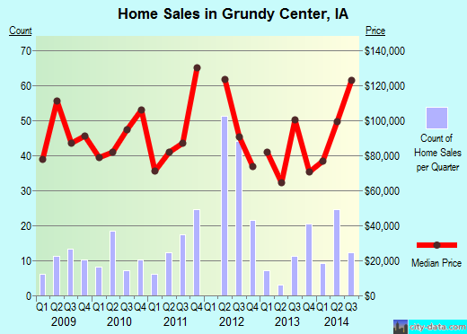 Grundy Center,IA real estate house value index trend