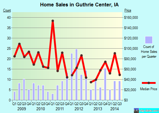 Guthrie Center,IA real estate house value index trend
