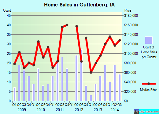 Guttenberg,IA real estate house value index trend