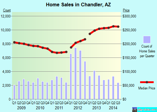 Chandler,AZ real estate house value index trend