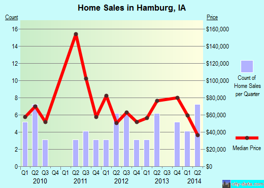 Hamburg,IA real estate house value index trend