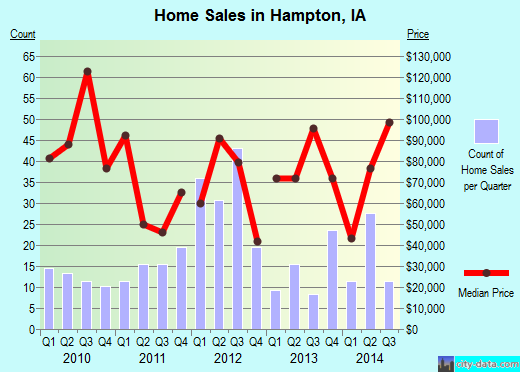 Hampton,IA real estate house value index trend