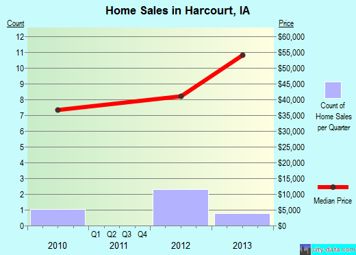 Harcourt,IA real estate house value index trend
