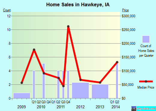 Hawkeye,IA real estate house value index trend