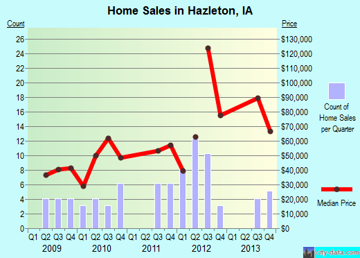 Hazleton,IA real estate house value index trend
