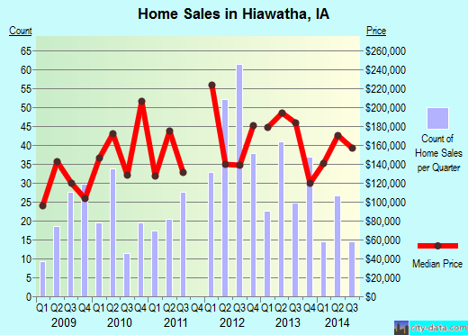 Hiawatha,IA real estate house value index trend