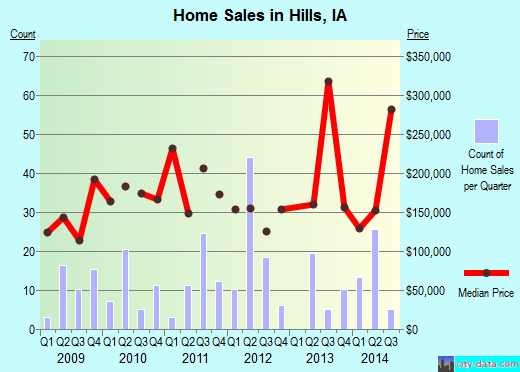 Hills,IA real estate house value index trend