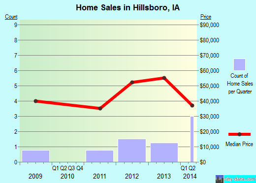 Hillsboro,IA real estate house value index trend