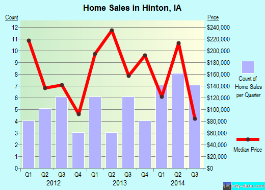 Hinton,IA real estate house value index trend